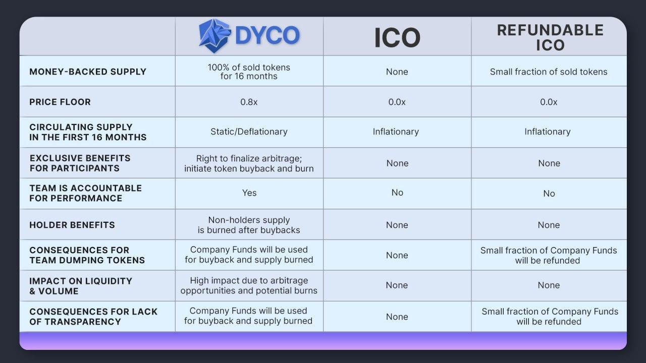 Bảnh so sánh DYCO với các hình thức bán token khác
